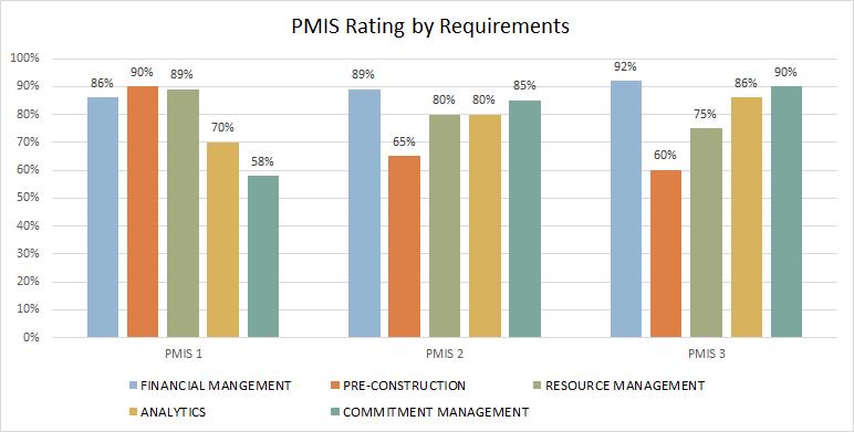 pmis software comparison software Dallas